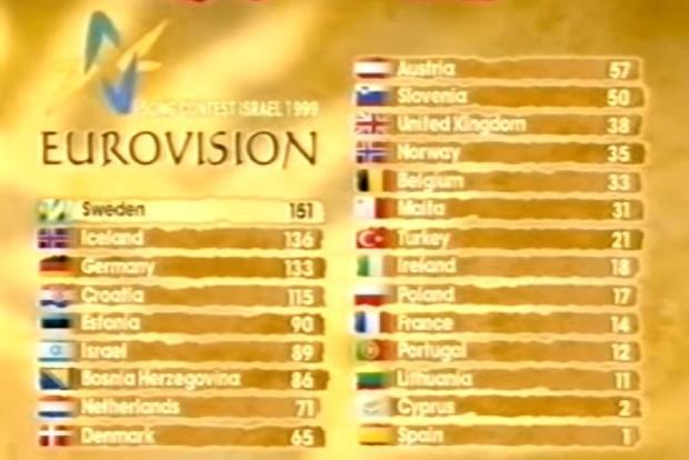 stadan eftir stig bosniu arid 2000